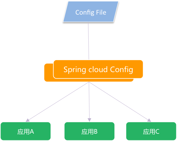 Image tex](http://blog.springcloud.cn/images/sc-lx/config.png)