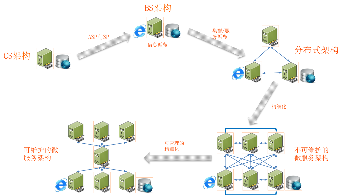Image tex](http://blog.springcloud.cn/images/sc-lx/system.png)